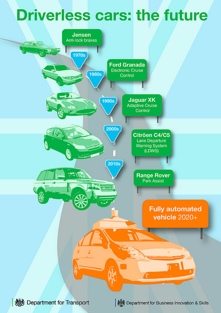Diagram of Driverless Car Technology Evolution